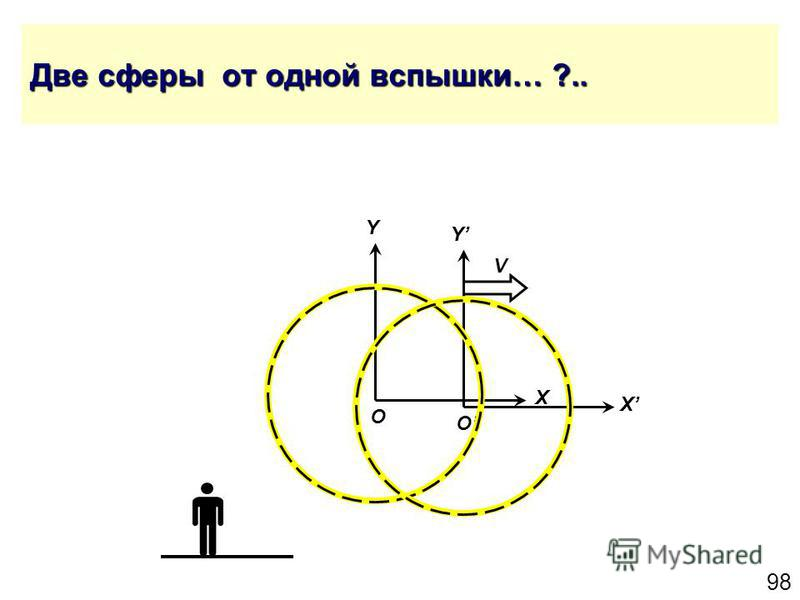 98 Две сферы от одной вспышки… ?.. Y X O Y X O V