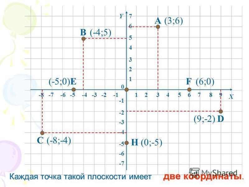 19 12345678-8-7-6-5-4-3-2 1 2 3 4 5 6 -6 -5 -4 -3 -2 -7 0 Х Y 9 7 А В С D EF H (3;6) (-4;5) (-8;-4) (9;-2) (-5;0)(6;0) (0;-5) Каждая точка такой плоскости имеет две координаты.