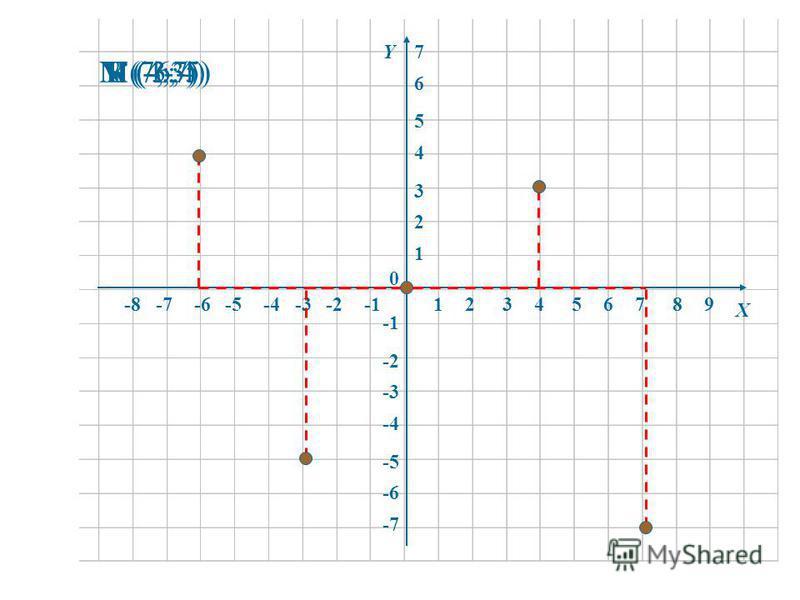 12345678-8-7-6-5-4-3-2 1 2 3 4 5 6 -6 -5 -4 -3 -2 -7 0 Х Y 9 7 К (4;3)М (-6;4)N (7;-7)L (-3;-5)