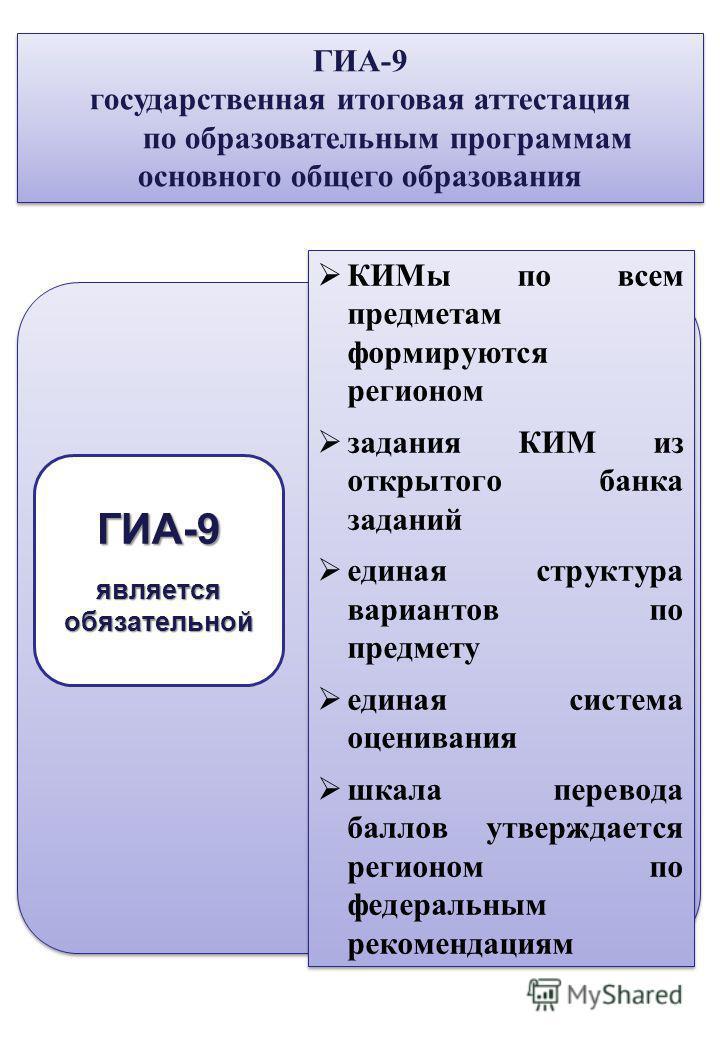 ГИА-9 является обязательной КИМы по всем предметам формируются регионом задания КИМ из открытого банка заданий единая структура вариантов по предмету единая система оценивания шкала перевода баллов утверждается регионом по федеральным рекомендациям К