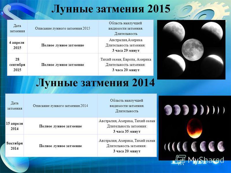 Кольцеобразное солнечное затмение 29 апреля 2014 г. Частичное солнечное затмение 23 октября 2014 Полное солнечное затмение 20 марта 2015 Частичное солнечное затмение 13 сентября 2015