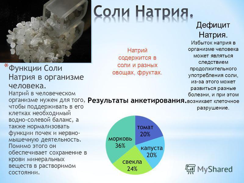 * Функции Соли Натрия в организме человека. Натрий в человеческом организме нужен для того, чтобы поддерживать в его клетках необходимый водно-солевой баланс, а также нормализовать функции почек и нервно- мышечную деятельность. Помимо этого он обеспе
