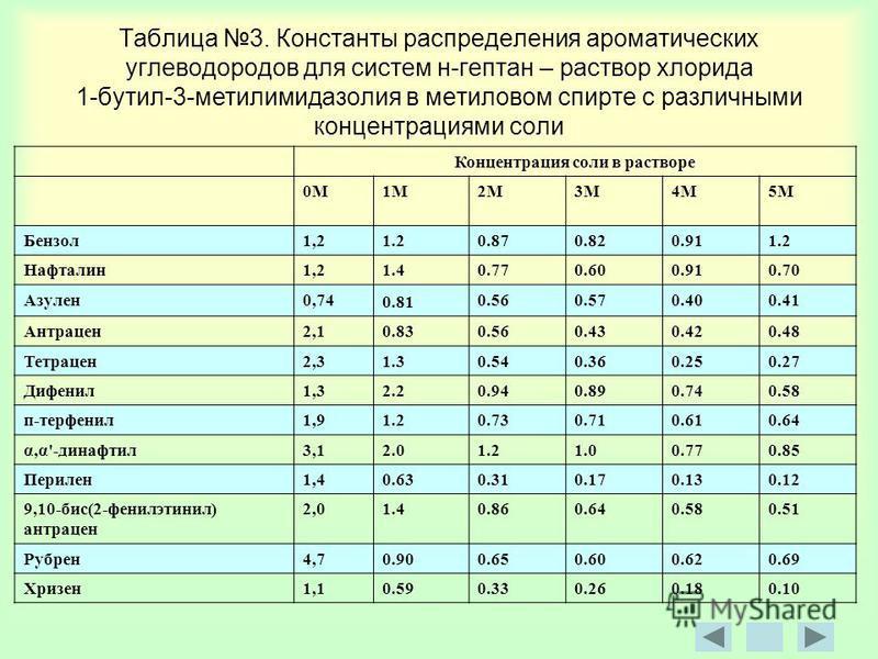 Таблица 3. Константы распределения ароматических углеводородов для систем н-гептан – раствор хлорида 1-бутил-3-метилимидазолин в метиловом спирте с различными концентрациями соли Концентрация соли в растворе 0М1М2М3М4М5М Бензол 1,2 1.20.870.820.911.2