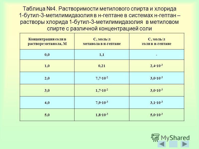 Таблица 4. Растворимости метилового спирта и хлорида 1-бутил-3-метилимидазолин в н-гептане в системах н-гептан – растворы хлорида 1-бутил-3-метилимидазолин в метиловом спирте с различной концентрацией соли Концентрация соли в растворе метанола, М С,