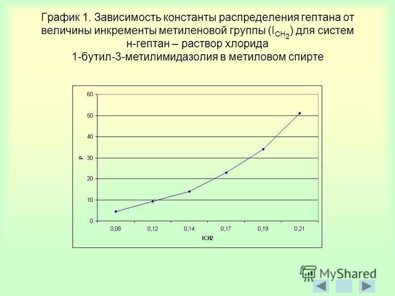 График 1. Зависимость константы распределения гептана от величины инкременты метиленовой группы (I CH 2 ) для систем н-гептан – раствор хлорида 1-бутил-3-метилимидазолин в метиловом спирте
