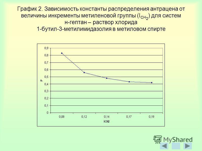 График 2. Зависимость константы распределения антрацена от величины инкременты метиленовой группы (I CH 2 ) для систем н-гептан – раствор хлорида 1-бутил-3-метилимидазолин в метиловом спирте