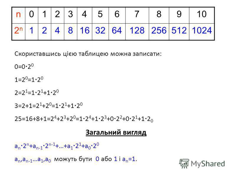 n012345678910 2n2n 12481632641282565121024 Скориставшись цією таблицею можна записати: 0=0 2 0 1=2 0 =1 2 0 2=2 1 =1 2 1 +1 2 0 3=2+1=2 1 +2 0 =1 2 1 +1 2 0 25=16+8+1=2 4 +2 3 +2 0 =1 2 4 +1 2 3 +0 2 2 +0 2 1 +1 2 0 Загальний вигляд a n 2 n +a n-1 2