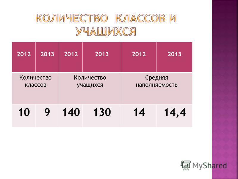 201220132012201320122013 Количество классов Количество учащихся Средняя наполняемость 1091401301414,4