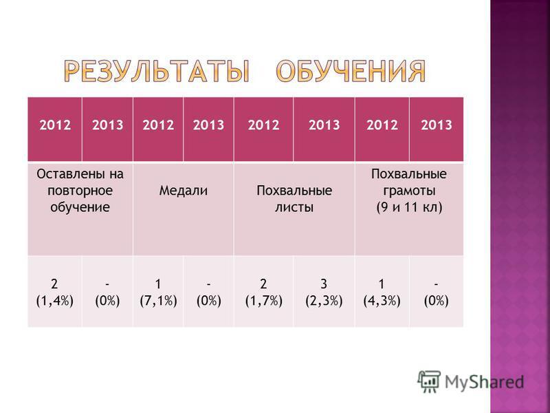 20122013201220132012201320122013 Оставлены на повторное обучение Медали Похвальные листы Похвальные грамоты (9 и 11 кл) 2 (1,4%) - (0%) 1 (7,1%) - (0%) 2 (1,7%) 3 (2,3%) 1 (4,3%) - (0%)
