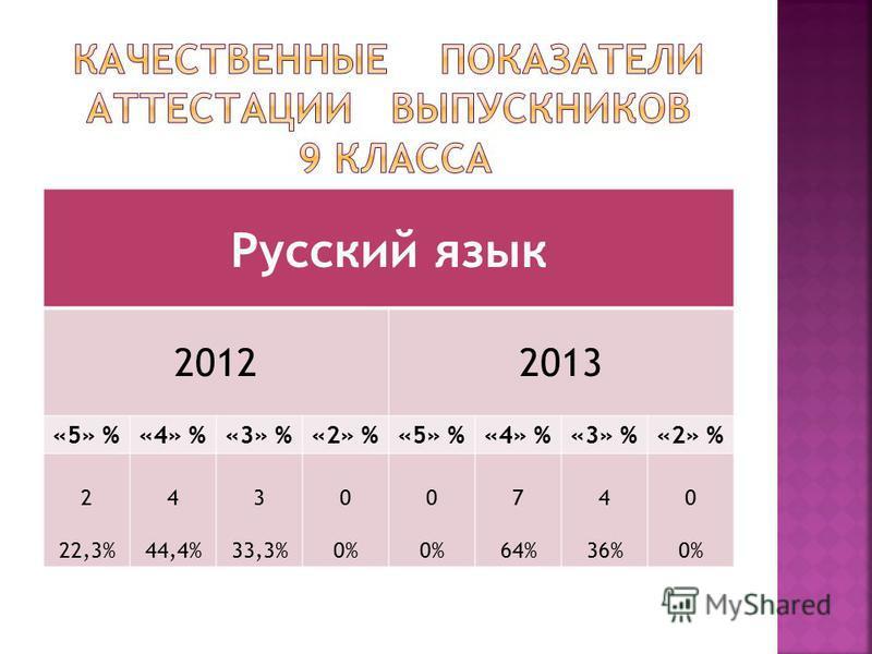 Русский язык 20122013 «5» %«4» %«3» %«2» %«5» %«4» %«3» %«2» % 2 22,3% 4 44,4% 3 33,3% 0 0% 0 0% 7 64% 4 36% 0 0%