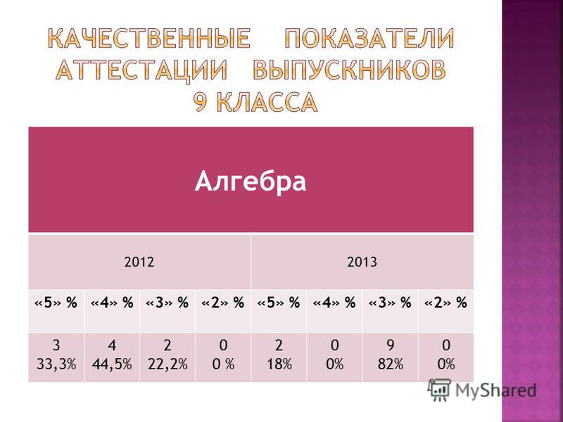 Алгебра 20122013 «5» %«4» %«3» %«2» %«5» %«4» %«3» %«2» % 3 33,3% 4 44,5% 2 22,2% 0 0 % 2 18% 0 0% 9 82% 0 0%