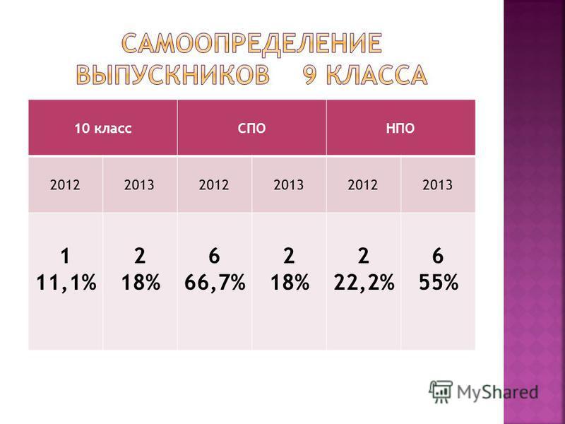10 классСПОНПО 201220132012201320122013 1 11,1% 2 18% 6 66,7% 2 18% 2 22,2% 6 55%