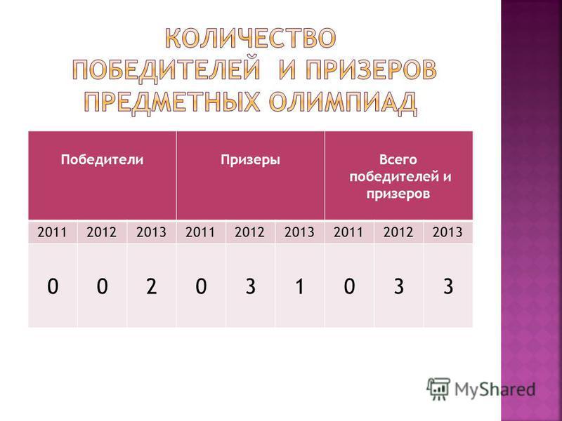 Победители ПризерыВсего победителей и призеров 201120122013201120122013201120122013 002031033