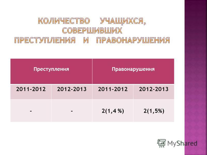 Преступления Правонарушения 2011-20122012-20132011-20122012-2013 --2(1,4 %)2(1,5%)