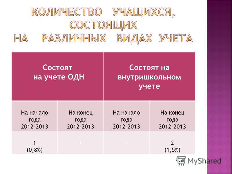 Состоят на учете ОДН Состоят на внутришкольном учете На начало года 2012-2013 На конец года 2012-2013 На начало года 2012-2013 На конец года 2012-2013 1 (0,8%) --2 (1,5%)