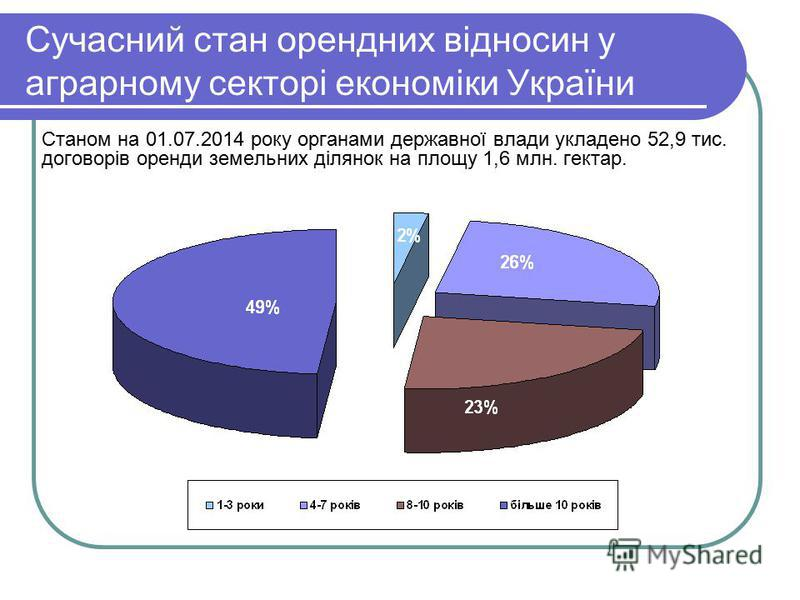 Сучасний стан орендних відносин у аграрному секторі економіки України Станом на 01.07.2014 року органами державної влади укладено 52,9 тис. договорів оренди земельних ділянок на площу 1,6 млн. гектар.