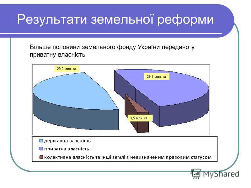 Результати земельної реформи 29,0 млн. га 29,8 млн. га 1,5 млн. га Більше половини земельного фонду України передано у приватну власність