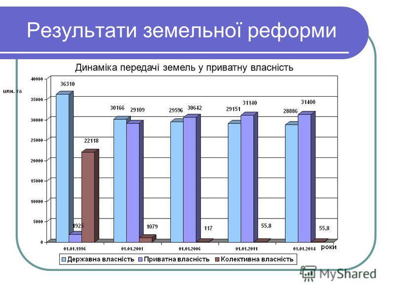 Результати земельної реформи Динаміка передачі земель у приватну власність
