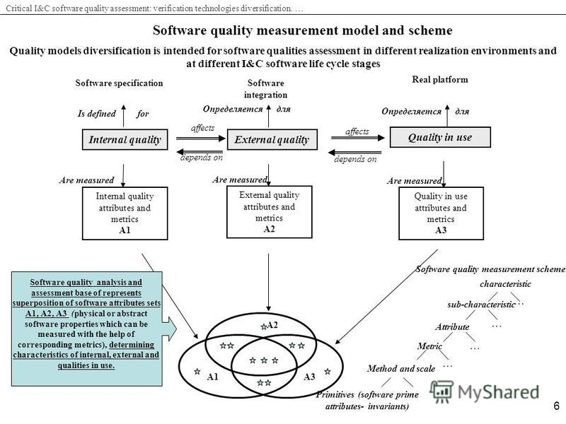 Critical I&C software quality assessment: verification technologies diversification. … 6 Software quality measurement model and scheme Software specificationSoftware integration Real platform Is defined for Определяется для Internal quality External
