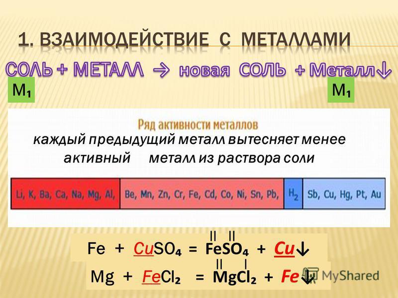 каждый предыдущий металл вытесняет менее активный металл из раствора соли Fe + CuSO = FeSO + Cu Mg + FeCl = MgCl + Fe М М II I
