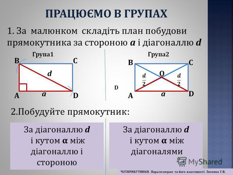 1. За малюнком складіть план побудови прямокутника за стороною a і діагоналлю d Група1Група2 a d a A BC DA BC D O 2.Побудуйте прямокутник: D За діагоналлю d і кутом α між діагоналлю і стороною За діагоналлю d і кутом α між діагоналями ПРАЦЮЄМО В ГРУП