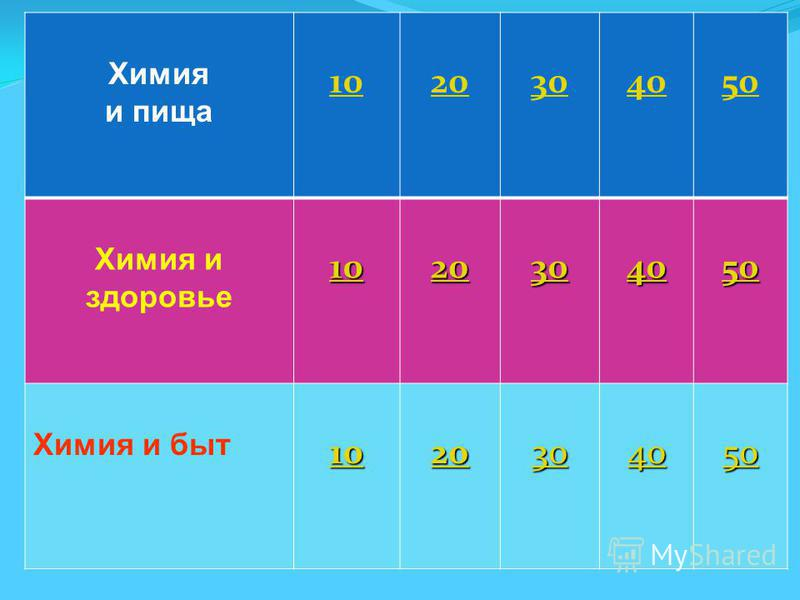 Химия и пища 1020304050 Химия и здоровье 10 20 30 40 50 Химия и быт 10 20 30 40 50