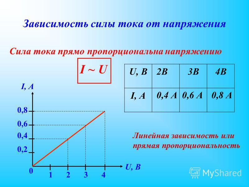 Зависимость силы тока от напряжения Сила тока прямо пропорциональна напряжению I, А 0,2 0,8 0,6 0,4 0 U, B 1234 Линейная зависимость или прямая пропорциональность I ~ UI ~ U U, В I, А 2В2В 0,4 А 3В 0,6 А 4В 0,8 А