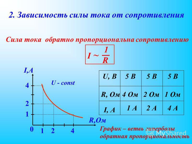 2. Зависимость силы тока от сопротивления Сила тока обратно пропорциональна сопротивлению I,А R,Ом 1 График – ветвь гиперболы обратная пропорциональность R ~ I 1 U, В I, А R, Ом 4 Ом 2 Ом 1 Ом 5 В 1 А2 А4 А 4 2 241 0 U - const