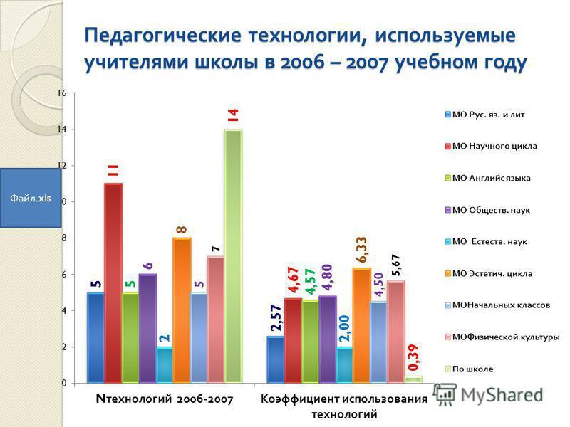 Педагогические технологии, используемые учителями школы в 2006 – 2007 учебном году Файл.xls