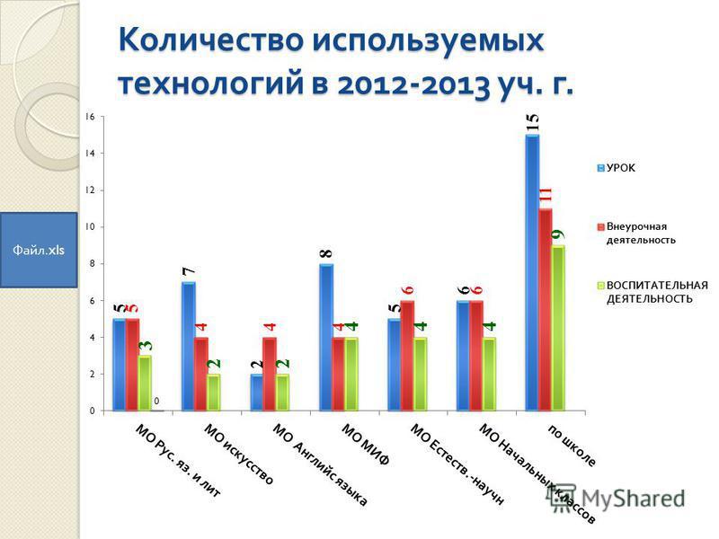 Количество используемых технологий в 2012-2013 уч. г. Файл.xls