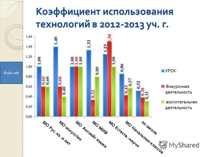 Коэффициент использования технологий в 2012-2013 уч. г. Файл.xls