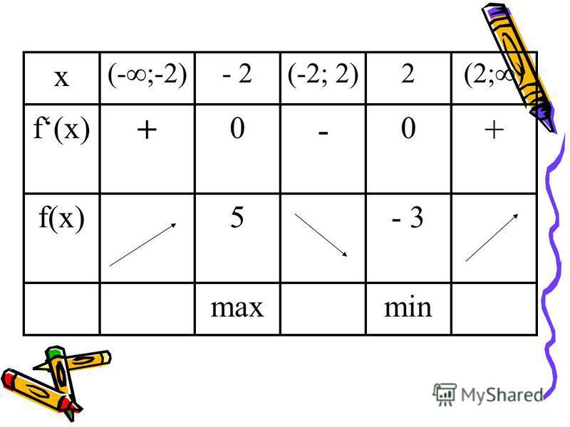 2.Бирелгән таблица буенча график төзергә