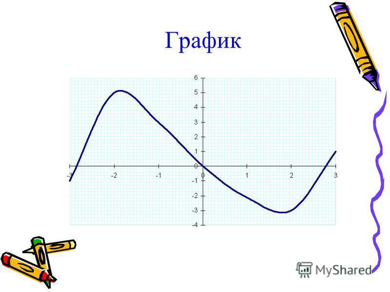 х (-;-2)- 2(-2; 2)2(2;) f(х) + 0 - 0 + 5- 3 maxmin