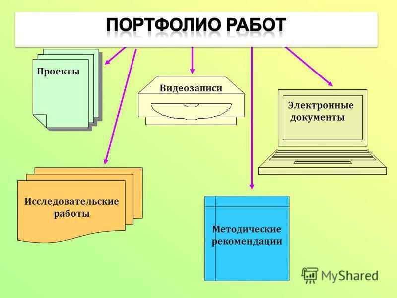 Электронные документы Проекты Видеозаписи Исследовательские работы Методические рекомендации