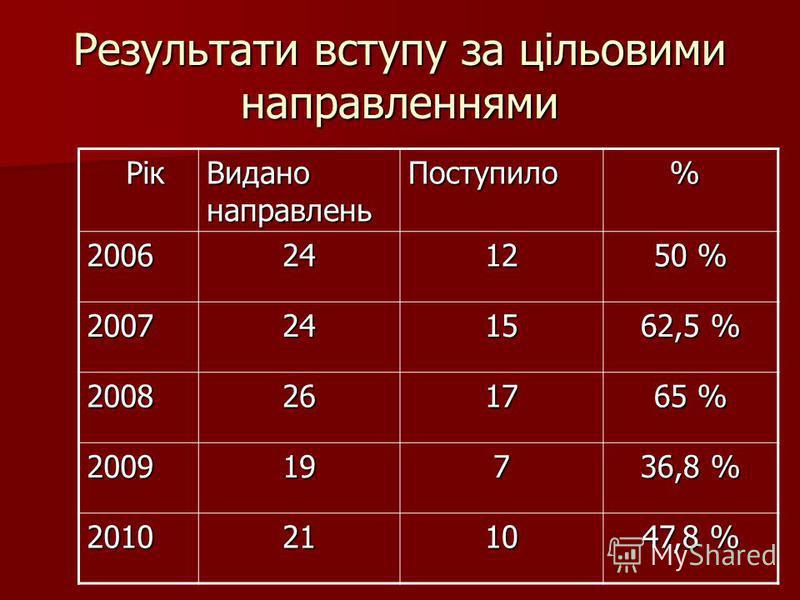 Результати вступу за цільовими направленнями Рік Рік Видано направлень Поступило % 20062412 50 % 20072415 62,5 % 20082617 65 % 2009197 36,8 % 20102110 47,8 %