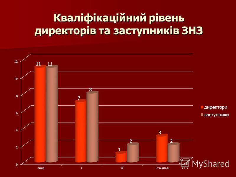 Кваліфікаційний рівень директорів та заступників ЗНЗ