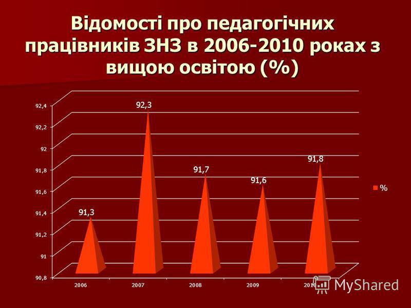 Відомості про педагогічних працівників ЗНЗ в 2006-2010 роках з вищою освітою (%)