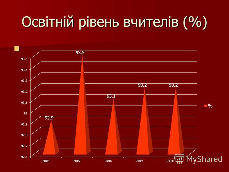 Освітній рівень вчителів (%)