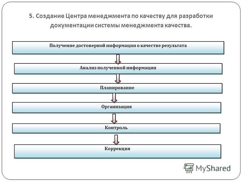 5. Создание Центра менеджмента по качеству для разработки документации системы менеджмента качества. Получение достоверной информации о качестве результата Анализ полученной информации Планирование Организация Контроль Коррекция