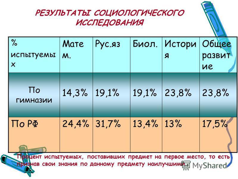 РЕЗУЛЬТАТЫ СОЦИОЛОГИЧЕСКОГО ИССЛЕДОВАНИЯ % испытуемых Мате м. Рус.яз Биол.Истори я Общее развит ие По гимназии 14,3%19,1% 23,8% По РФ24,4%31,7%13,4%13%17,5% Процент испытуемых, поставивших предмет на первое место, то есть признав свои знания по данно