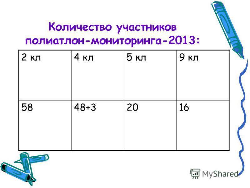 Количество участников полиатлон-мониторинга-2013: 2 кл 4 кл 5 кл 9 кл 5848+32016
