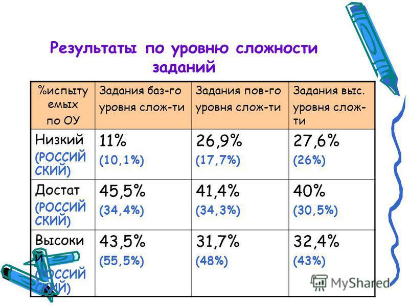 Результаты по уровню словносты заданий %испытуемых по ОУ Задания баз-го уровня слов-ты Задания пов-го уровня слов-ты Задания выс. уровня слов- ты Низкий (РОССИЙ СКИЙ) 11% (10,1%) 26,9% (17,7%) 27,6% (26%) Достат (РОССИЙ СКИЙ) 45,5% (34,4%) 41,4% (34,