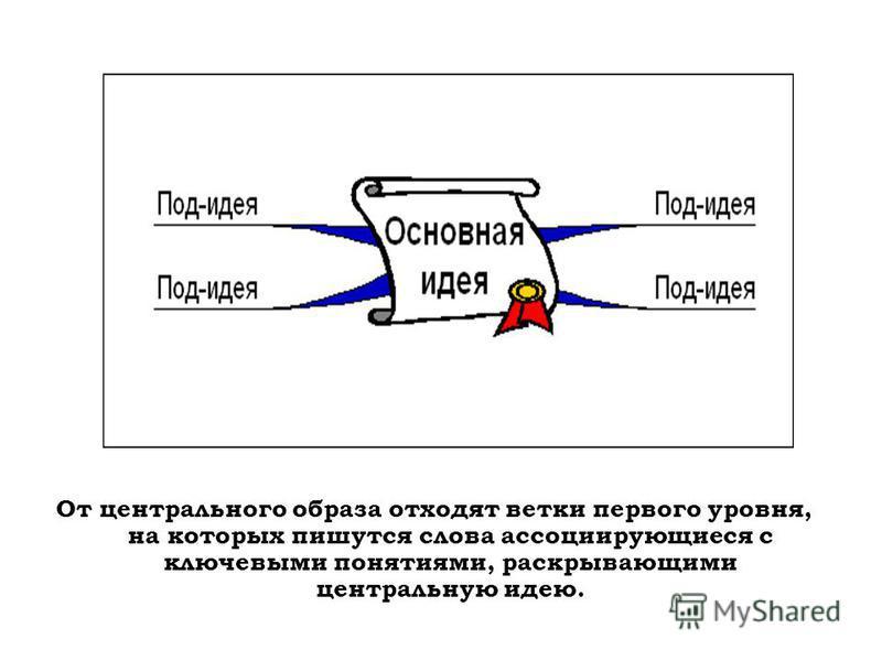 От центрального образа отходят ветки первого уровня, на которых пишутся слова ассоциирующиеся с ключевыми понятиями, раскрывающими центральную идею.