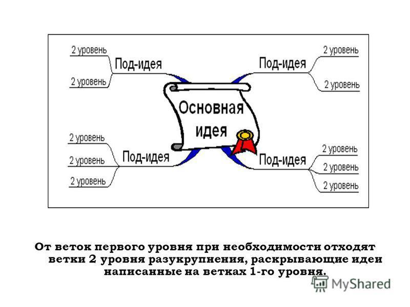 От веток первого уровня при необходимости отходят ветки 2 уровня разукрупнения, раскрывающие идеи написанные на ветках 1-го уровня.