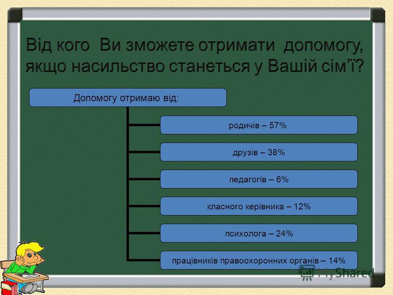 Допомогу отримаю від: родичів – 57% друзів – 38% педагогів – 6% класного керівника – 12% психолога – 24% працівників правоохоронних органів – 14%