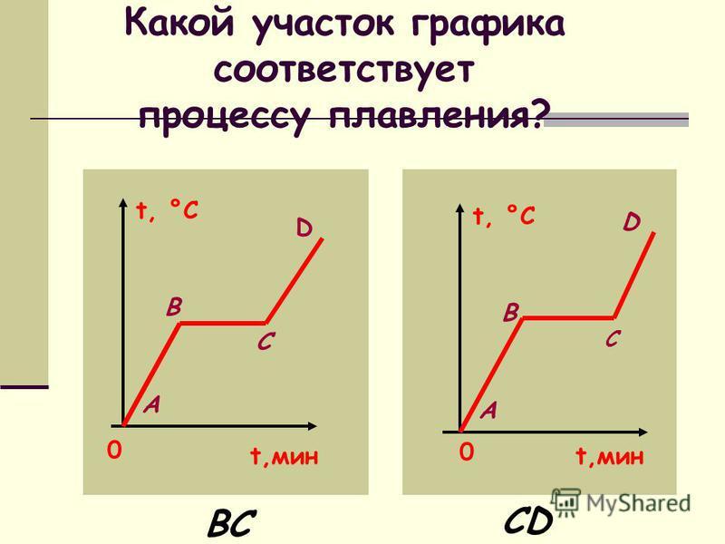 Какой участок графика соответствует процессу плавления? t, °C 0 t,мин А В С D BC t, °C t,мин 0 А B C D CD