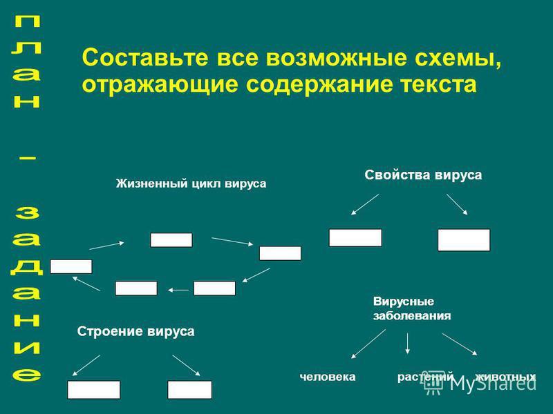 Составьте все возможные схемы, отражающие содержание текста Свойства вируса Жизненный цикл вируса Вирусные заболевания человека растений животных Строение вируса Вирусные заболевания