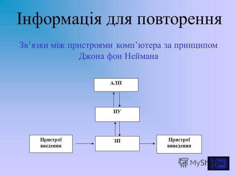 Інформація для повторення АЛП ПУ ЗП Пристрої введення Пристрої виведення Звязки між пристроями компютера за принципом Джона фон Неймана