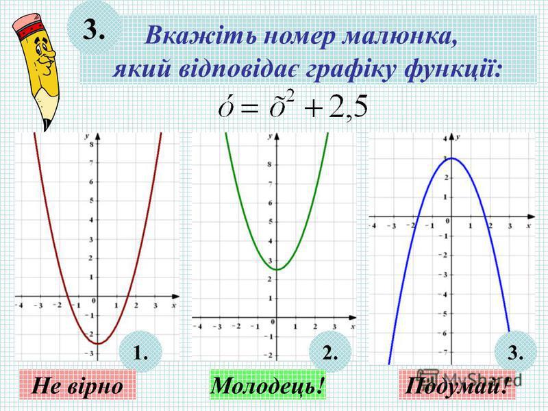 Вкажіть номер малюнка, який відповідає графіку функції: 3. 1.2.3. Не вірноМолодець!Подумай!