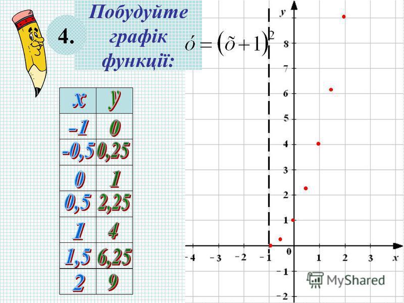 Побудуйте графік функції: 4.